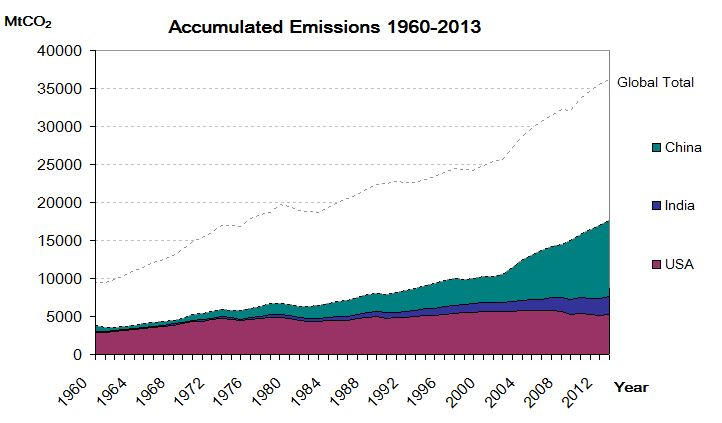 Stacked emissions trend to help illustrated the relative importance of each countries' contribution to global emissions.
