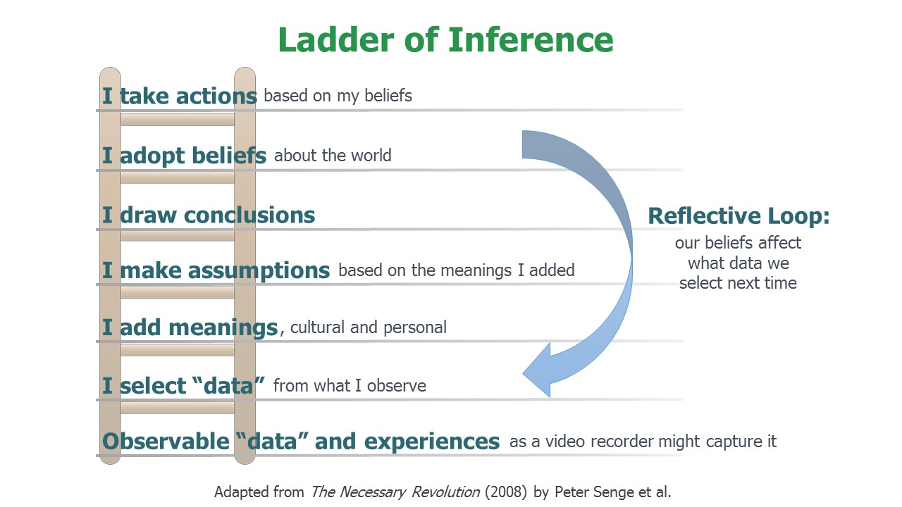 Ladders Of Inference Image Of Ruostejarvi Org